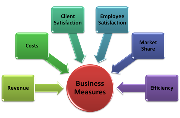 blog-business-measures