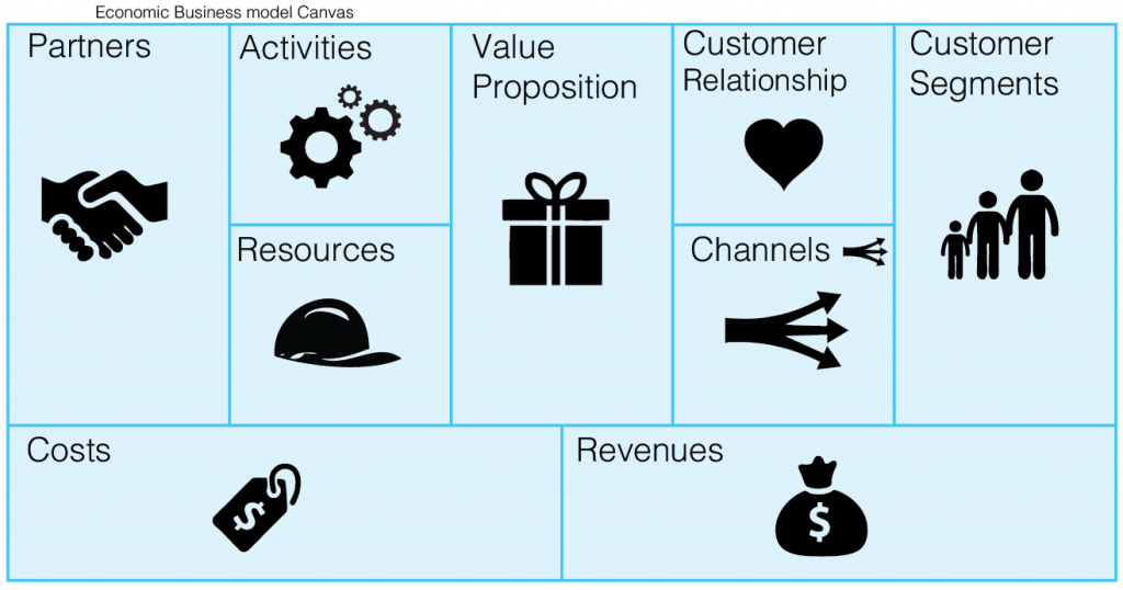 Bmo business model management jobs york